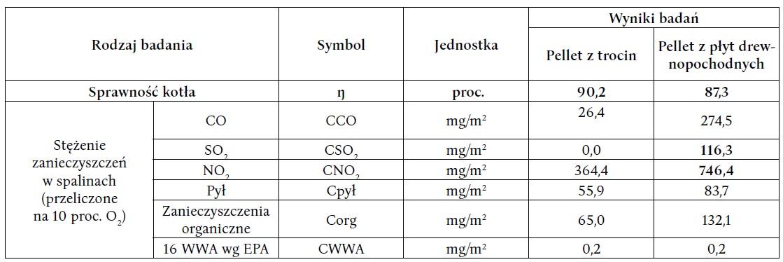 Źródło: ISSN 1733-4381, Vol. 12 nr 1 (2010), p-27-34. Efekty energetyczno-emisyjne spalania odpadów z przeróbki płyt drewnopochodnych w kotle małej mocy. Wasielewski R., Hrycko P., Instytut Chemicznej Przeróbki Węgla.
