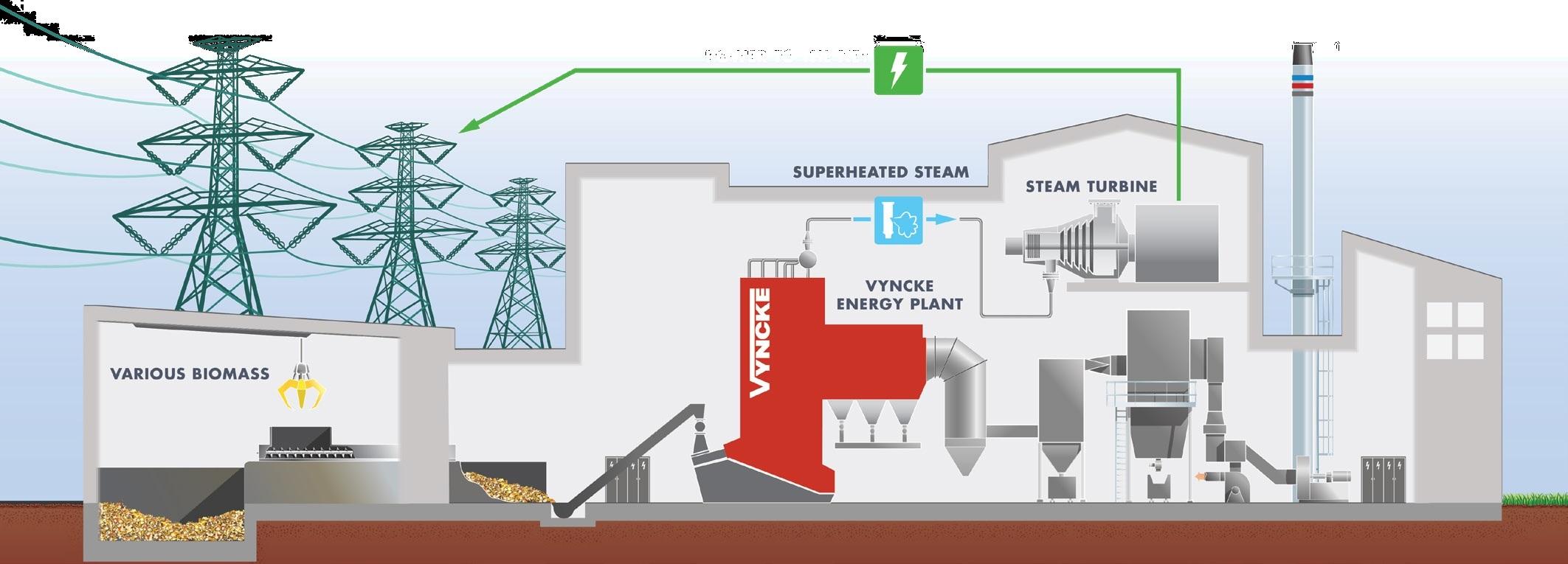 Schemat instalacji produkującej energię elektryczną